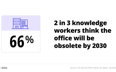 Office stats