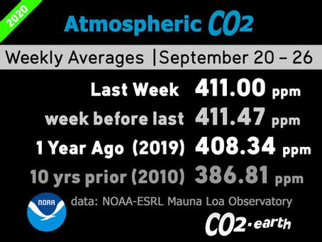 CO2 earth