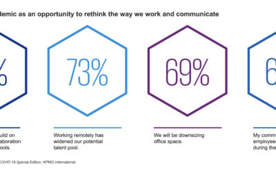KPMG CEO Survey