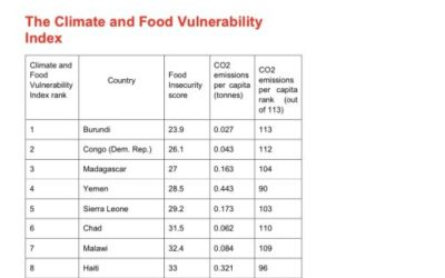 Climate food index