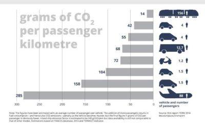 Passenger Transport Emissions