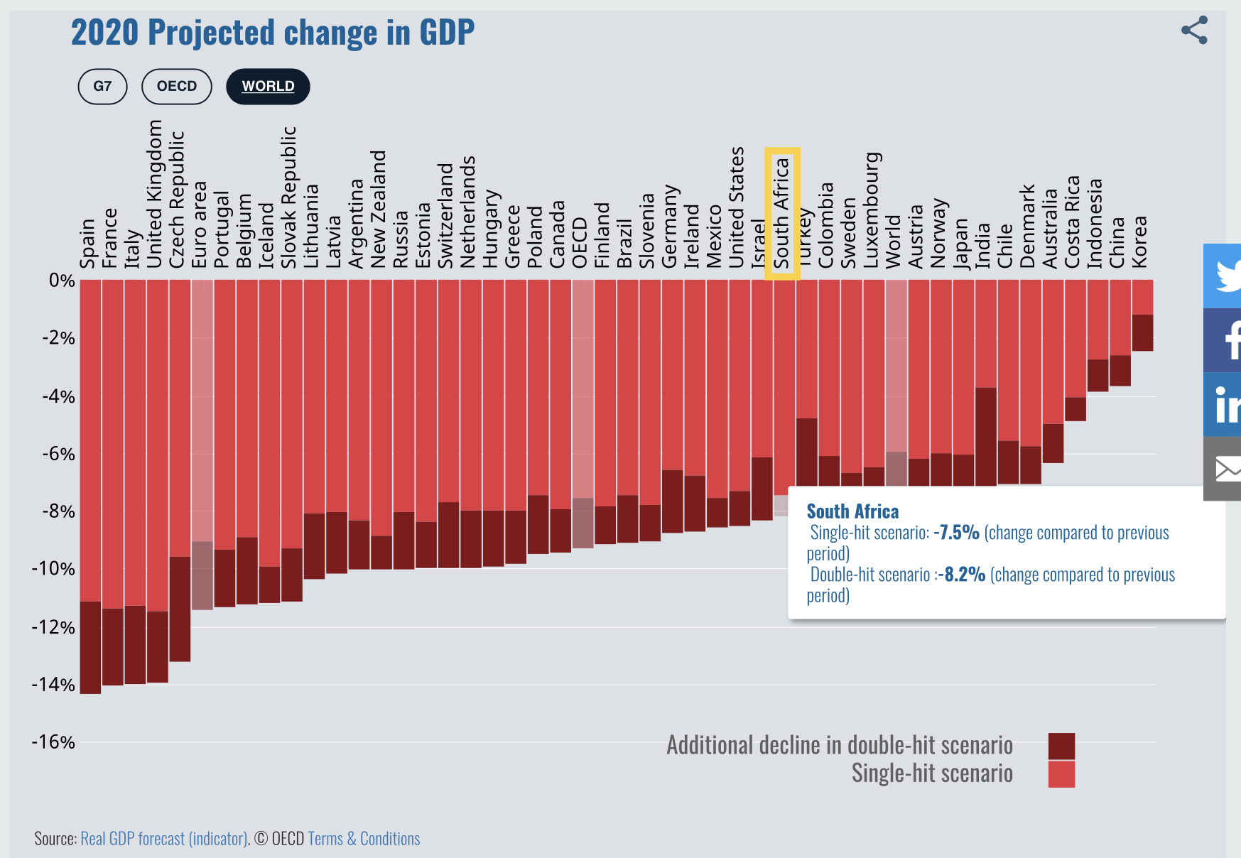 Projected change in GDP