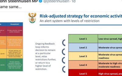 Risk adjusted strategy